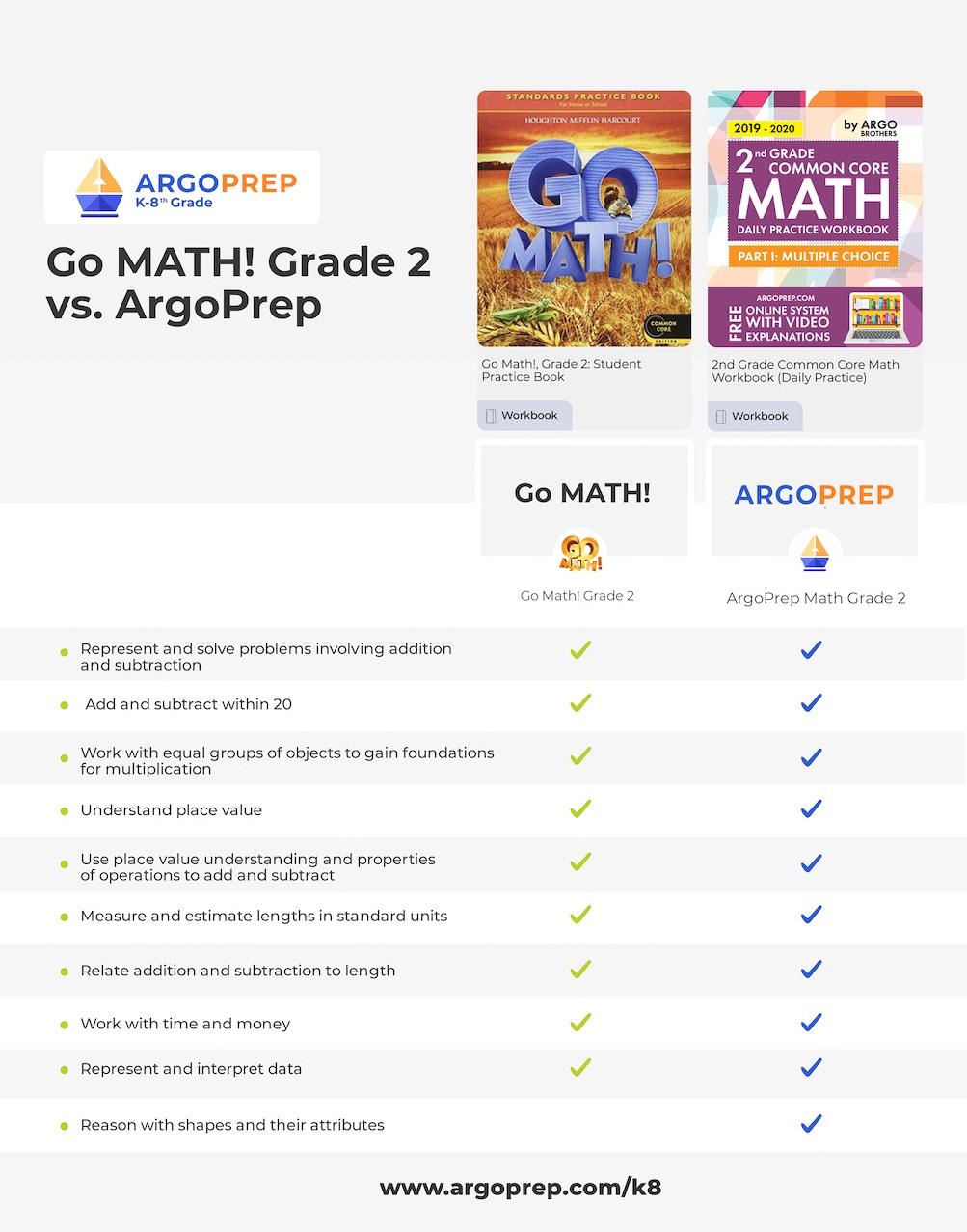 Go Math vs. ArgoPrep