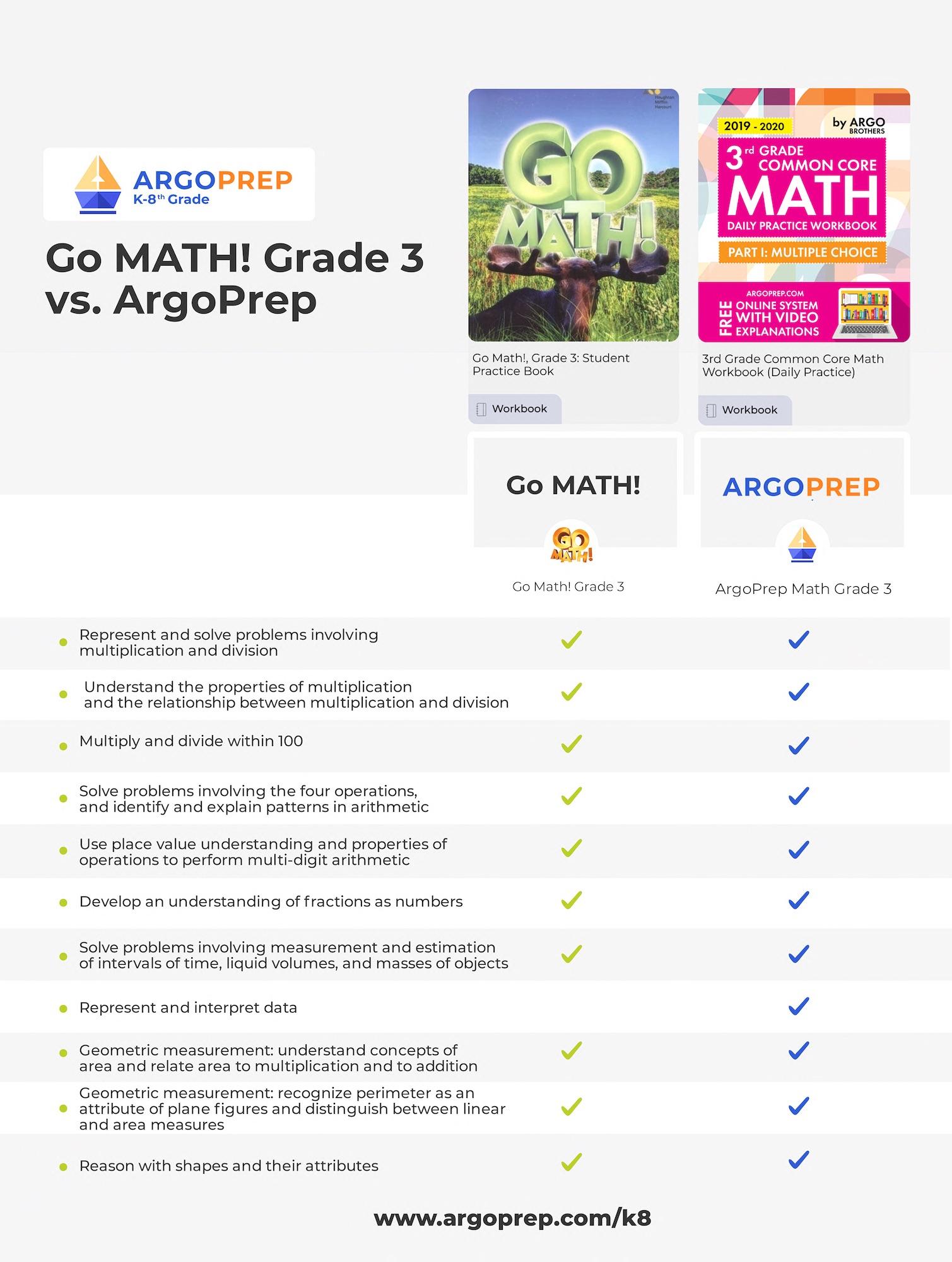 Go Math vs ArgoPrep